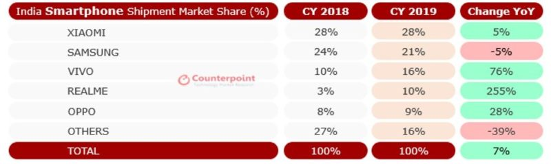 India becomes the second largest smartphone market in the world