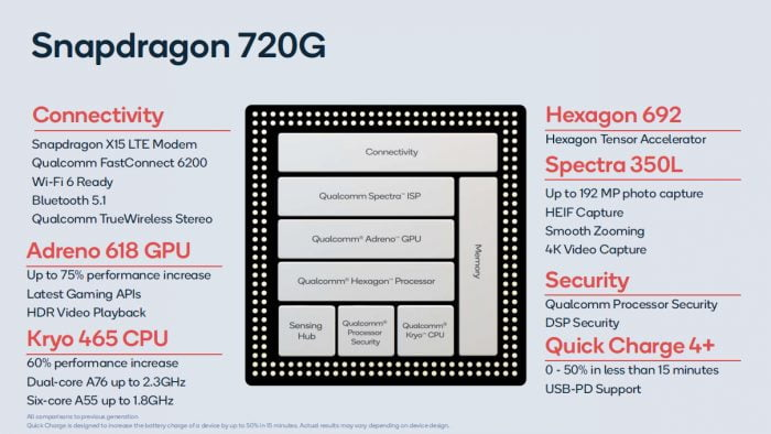 Qualcomm Snapdragon 770G specs, release date, price, features, details