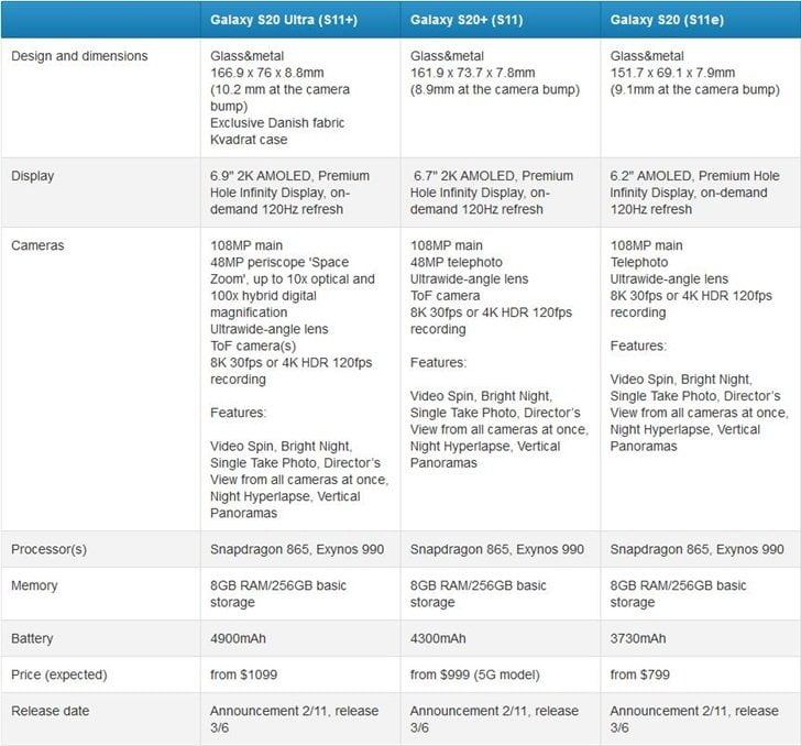 Galaxy S20, S20+ and S20 Ultra specs