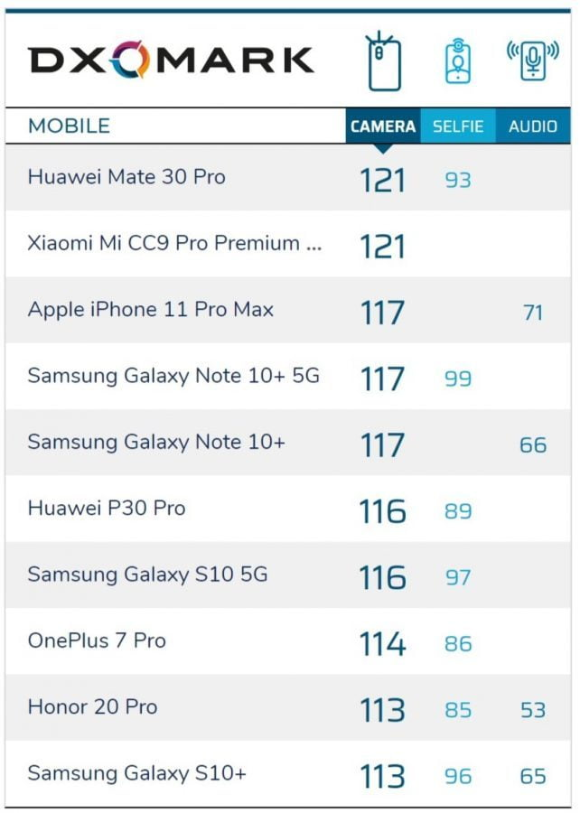 dxomark results for the sensor of the samsung galaxy s20