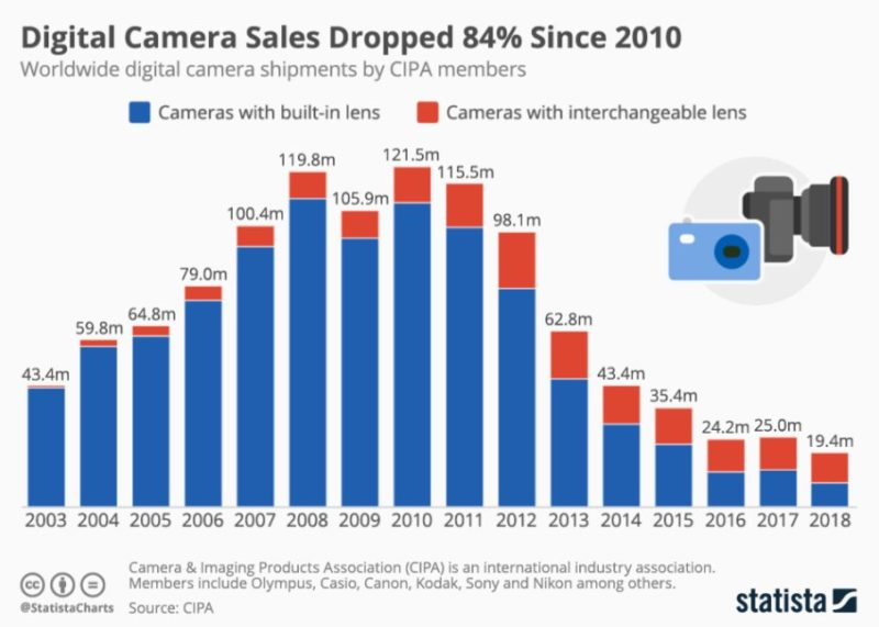 Camera sales continue their inevitable fall against smartphone cameras