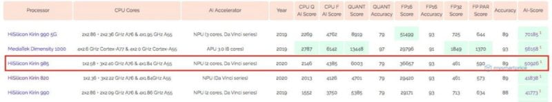 Kirin 985 SoC benchmark reveals AI score of the processor