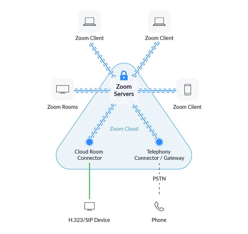 We asked Zoom Is Zoom secure - Emrah Aydin interview