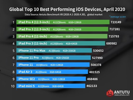 These are the most powerful iOS devices as of May 2020 by Antutu benchmarks