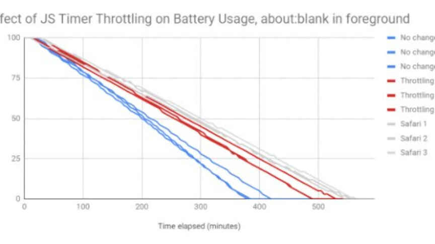 Chrome Will Extend Your Laptop Battery Life Up To 2 Hours Techbriefly