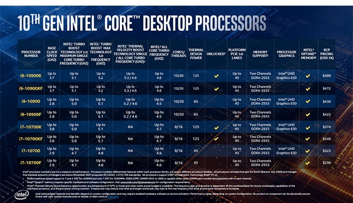 Intel says the 11th Generation Tiger Lake processors can perform multitasking