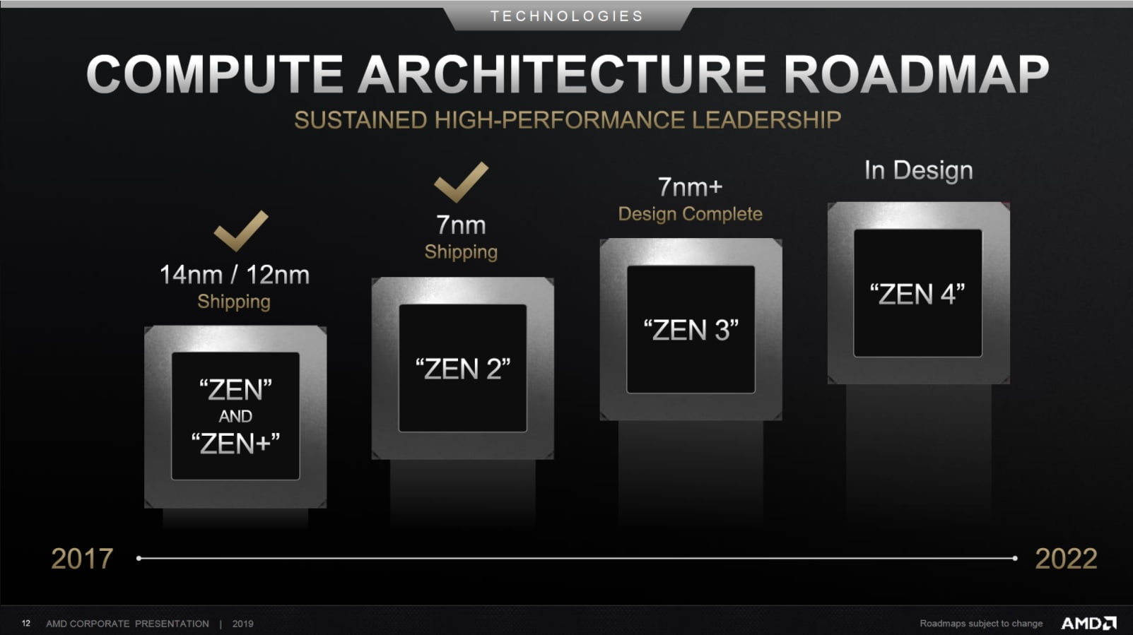 Zen 3: individual access to cores and faster memory