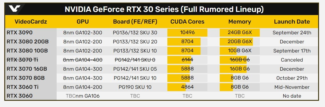 GeForce RTX 3080 20GB and RTX 3070 16GB are expected in December