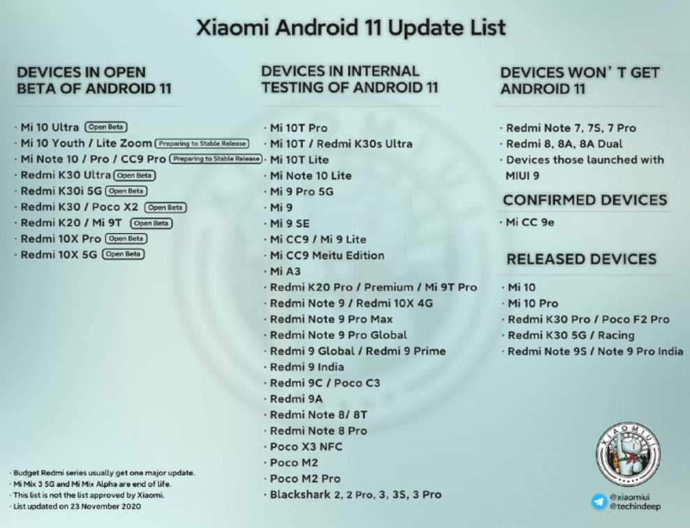 Here is the list of Xiaomi phones that will get Android 11 update
