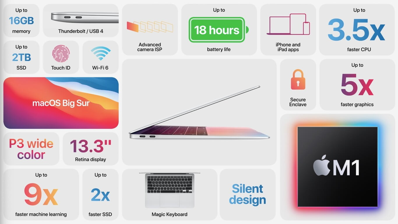 Apple presented M1: Apple Silicon is the first 5nm processor for desktops
