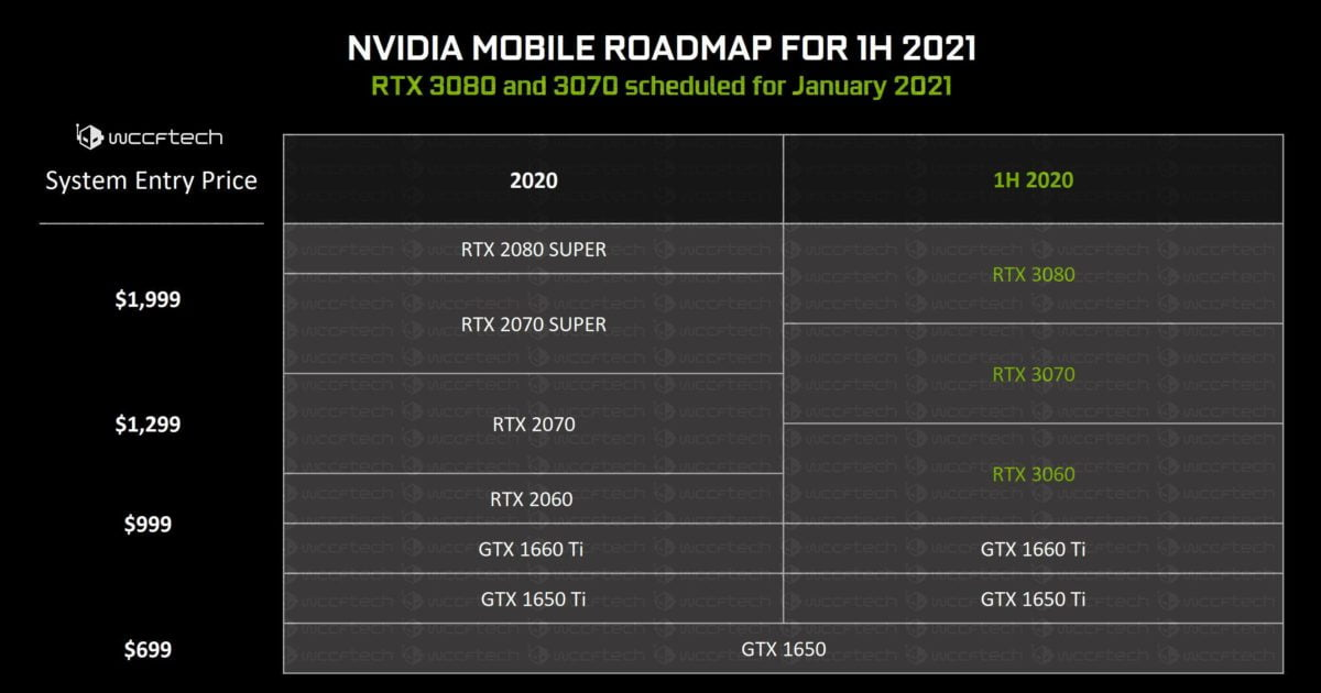 RTX 30 Mobility will arrive in 2021: Here are the possible specs