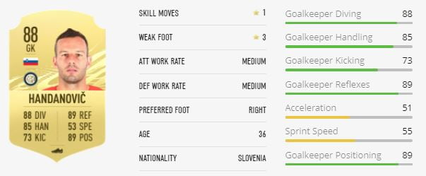 FIFA 21 Top 10 Goalkeepers Average and Rating