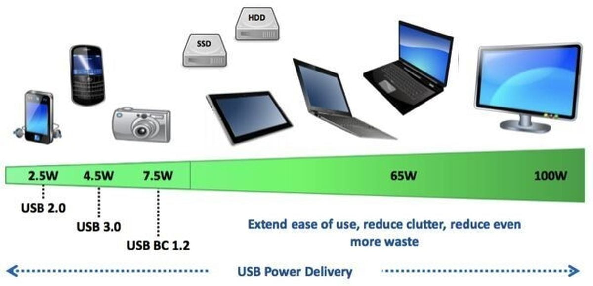USB Power delivery chart