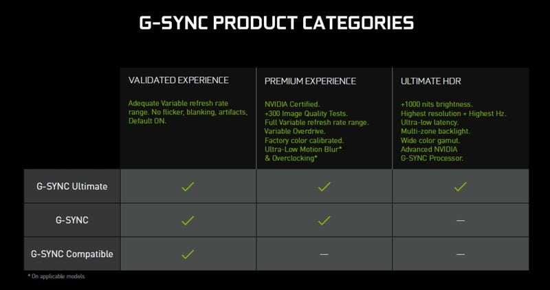 NVIDIA issues statement on reducing G-Sync Ultimate requirements for monitors