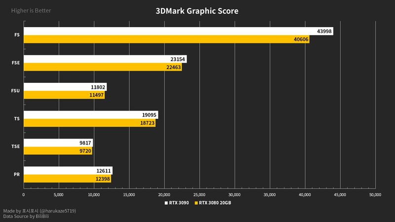 Possible specifications of the GeForce RTX 3080 Ti with 20 GB