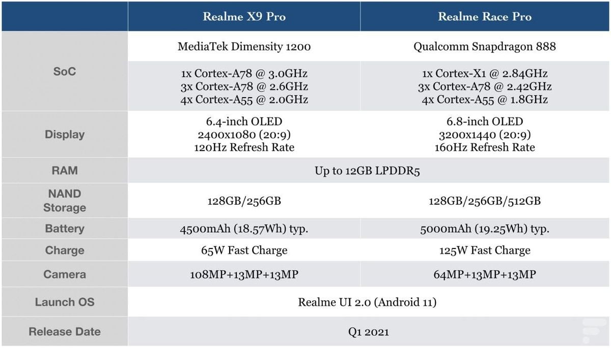 Realme X9 Pro and Race Pro specs are leaked