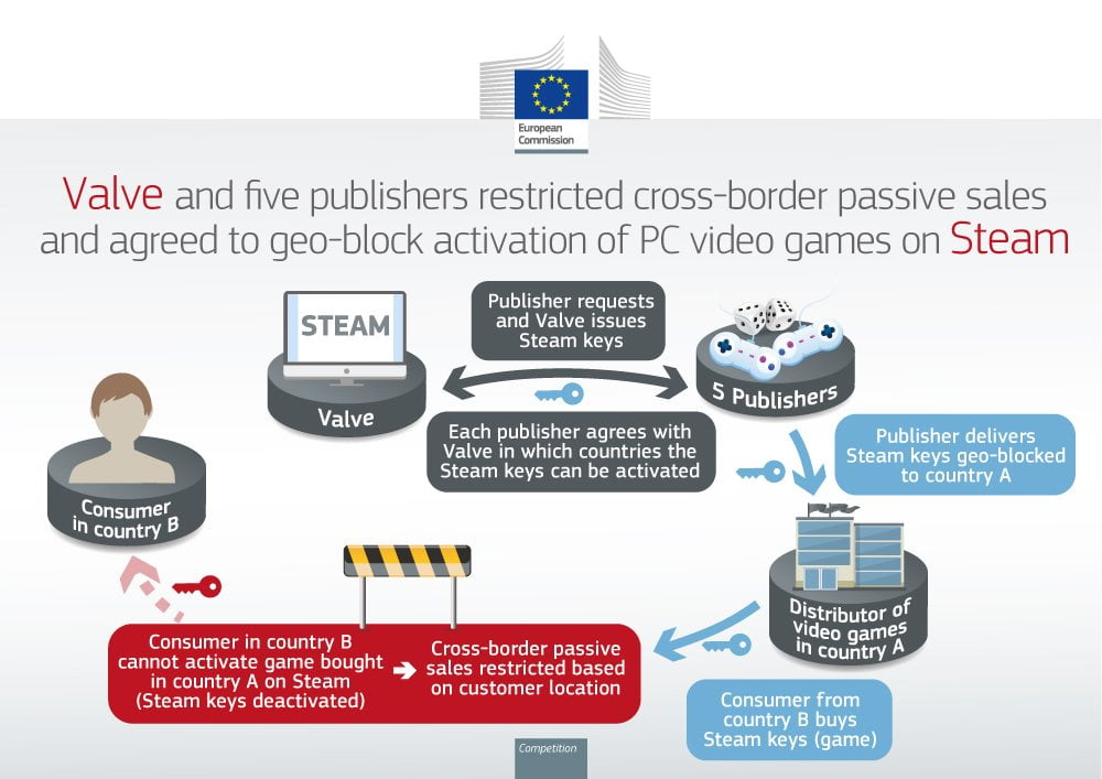 Valve and five other companies fined millions for geo-blocking