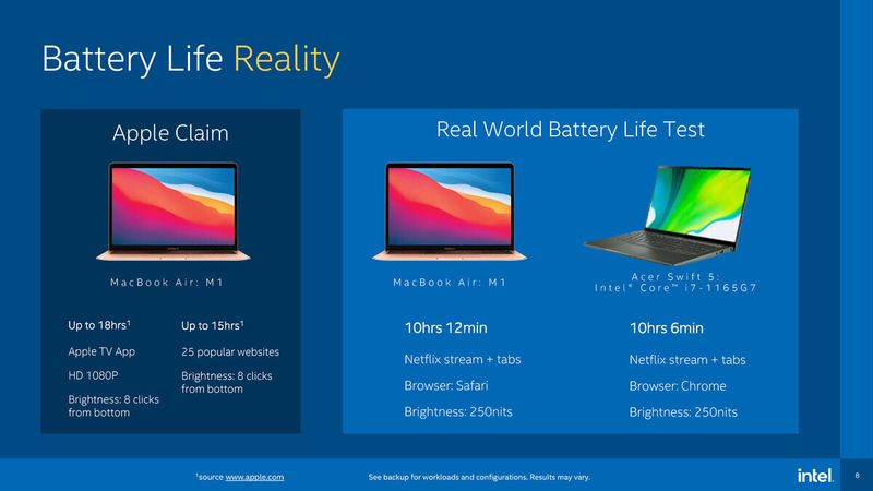 Intel fights back against Apple's M1 by choosing its own benchmarks