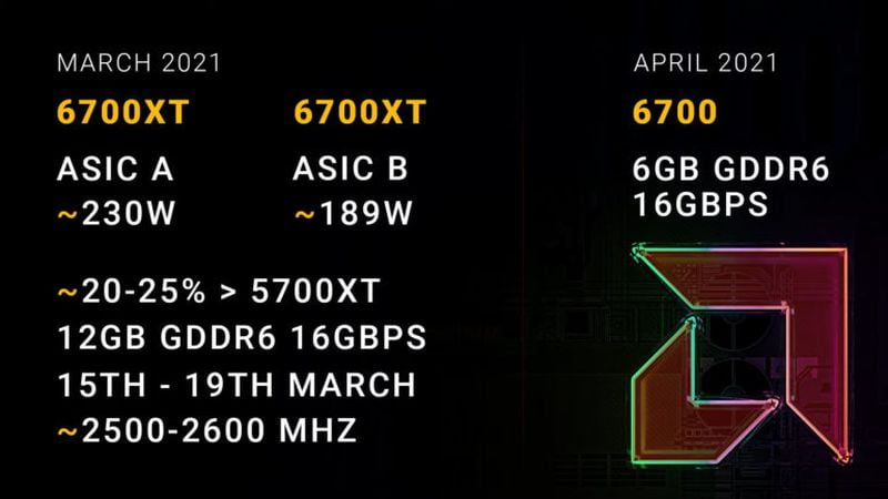 Radeon RX 6700 XT to be up to 25% more powerful than RX 5700 XT