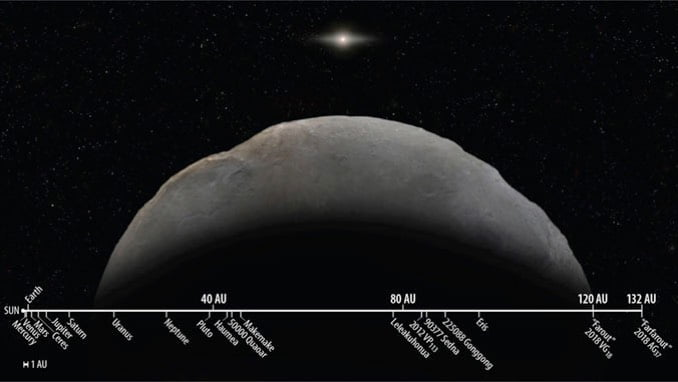 Astronomers have found 'Farfarout': It is officially the most distant object in our solar system