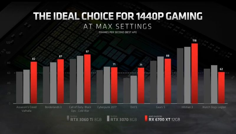 AMD Radeon RX 6700 XT 1440p gaming at the highest level of detail and a more affordable price to conquer gamers