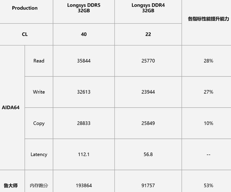 DDR5 vs. DDR4: Early tests point to a large performance increase