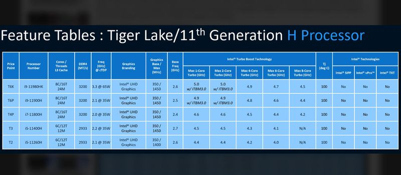 Intel Tiger Lake-H: New high-performance CPUs for notebooks