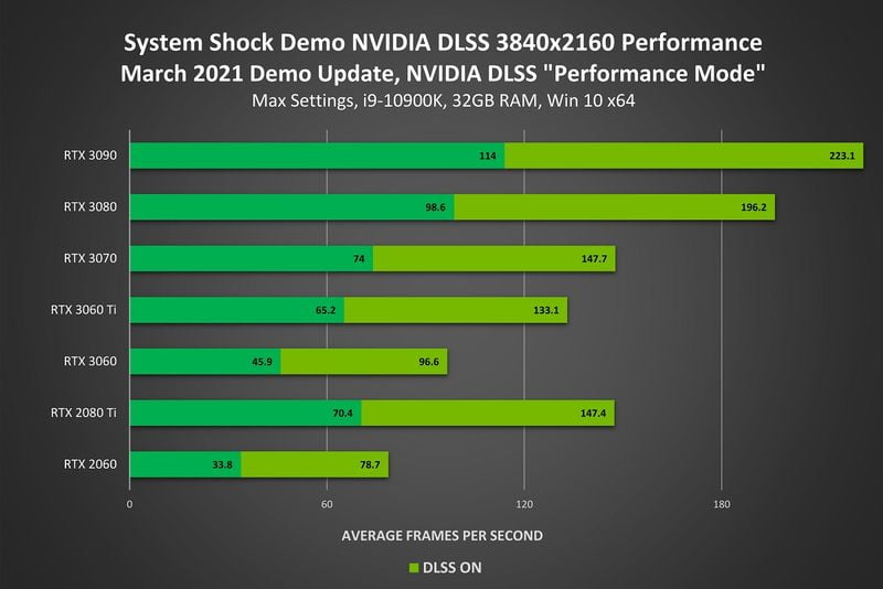 NVIDIA DLSS 2.0 achieves a threefold performance boost: Support for three new games