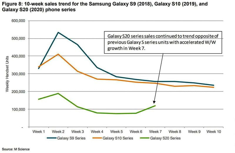 Samsung sells more Galaxy S21 than Galaxy S20, S10 or S9