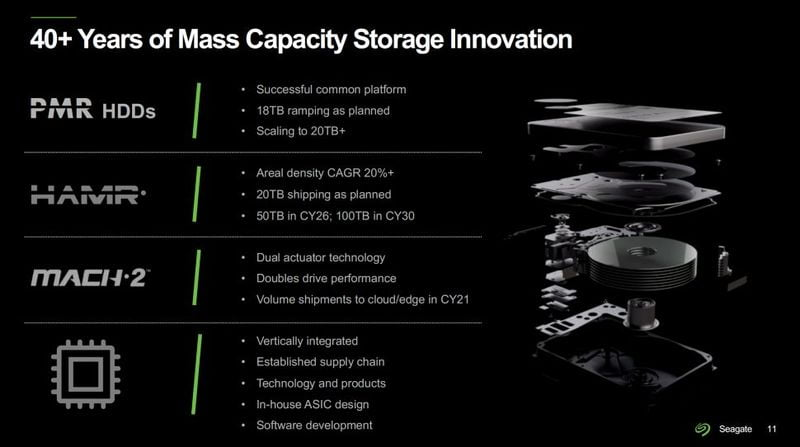 Seagate prepares 100TB hard drives, expects to have them ready by 2030 thanks to HAMR technology