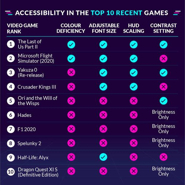 A recent study shows the most accessible games for visually impaired players