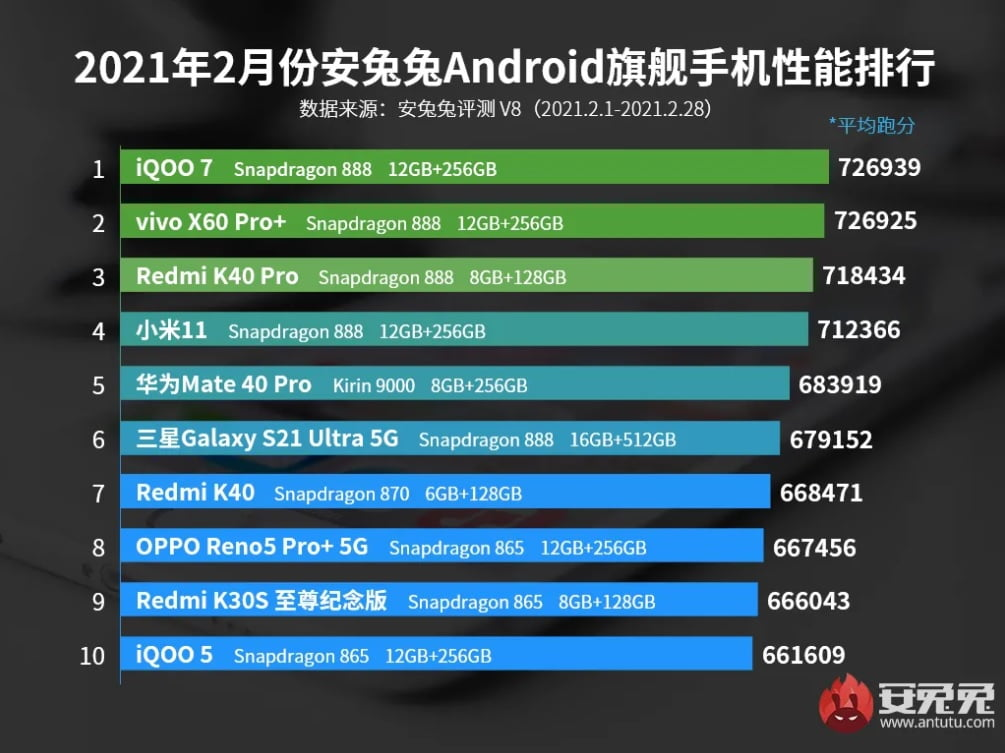 These are the top 10 best performing smartphones according to AnTuTu
