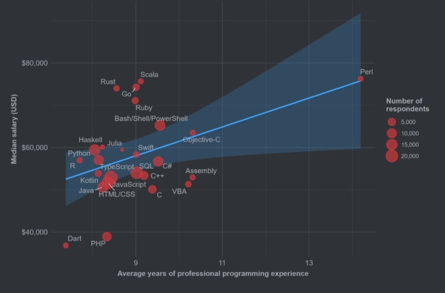 These are the most popular and promising programming languages in 2021