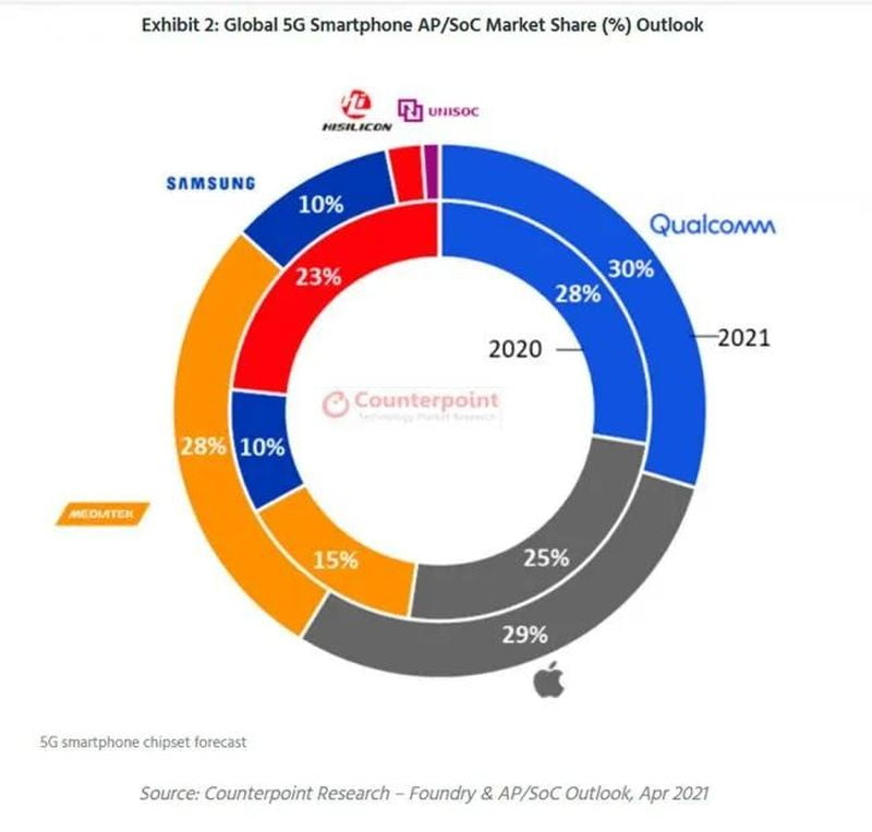 MediaTek consolidates its position as the leader in the processor market