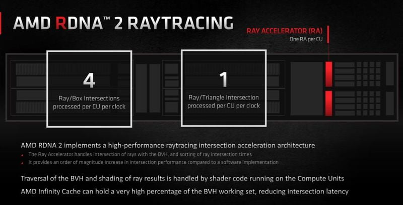 Radeon RX 7000, based on RDNA 3, to arrive in mid-2022, will improve ray tracing performance
