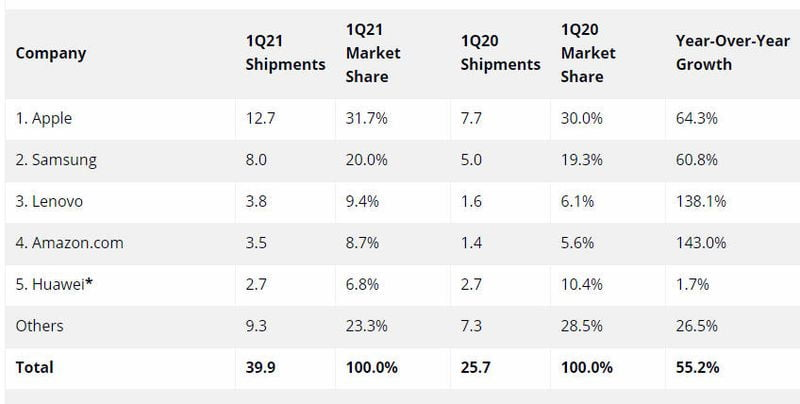 Tablet and Chromebook sales continue to soar in 2021