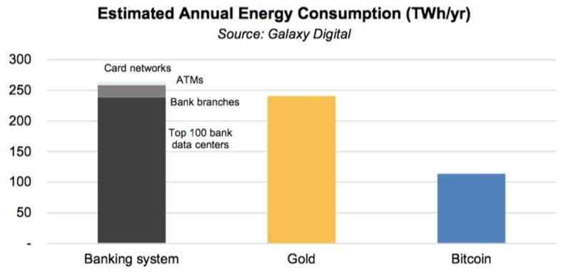 Traditional money and cryptocurrencies: Who spends more energy, the banking system or Bitcoin?