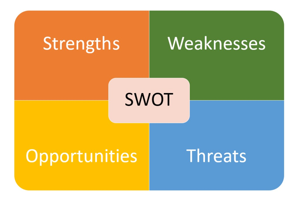 What is SWOT analysis and how to carry out a successful operation?