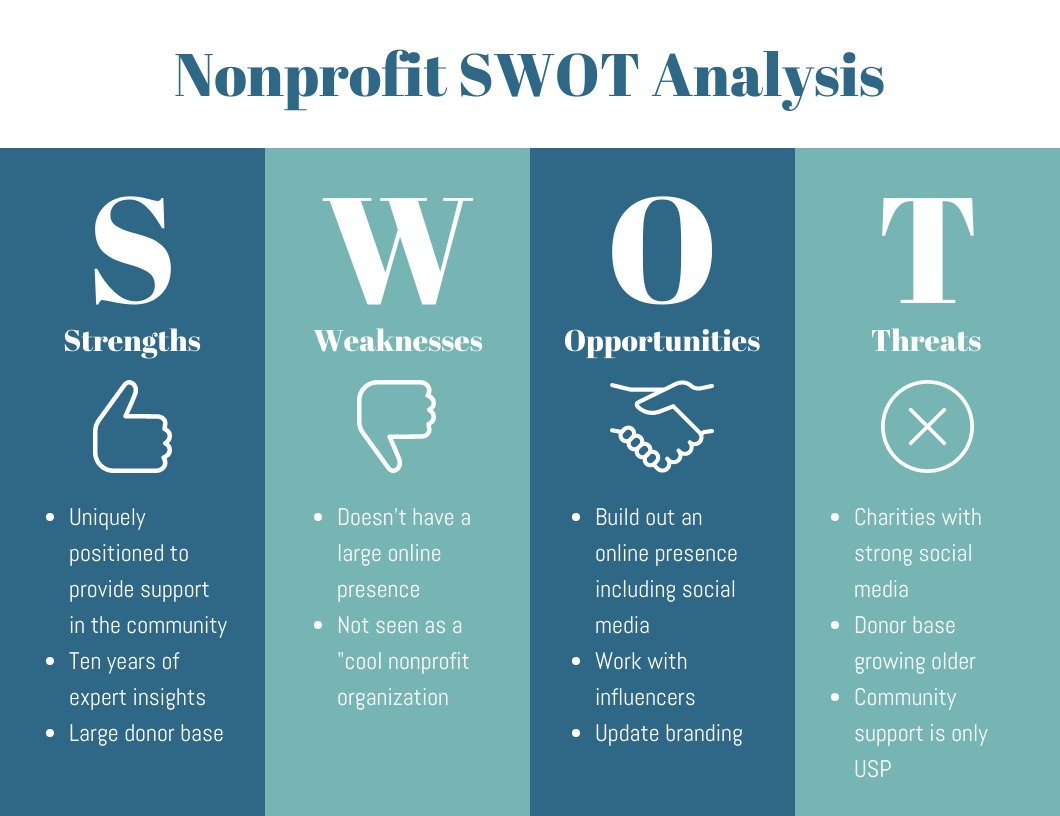 What is SWOT analysis: Definiton, history and components