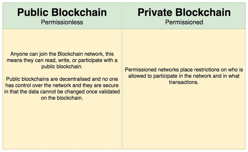 Public and private blockchain, what is the difference?