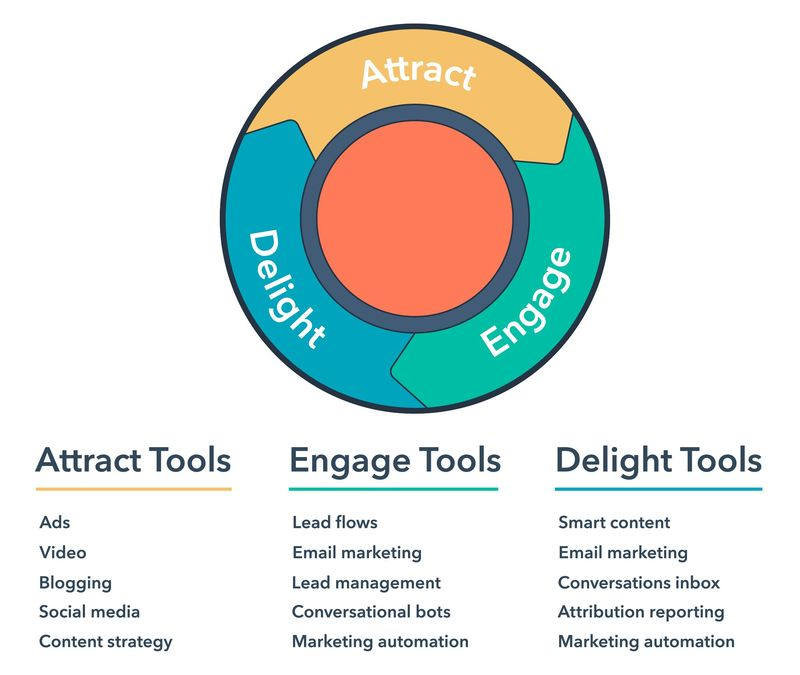 What is inbound marketing? Objectives, strategy, and operation