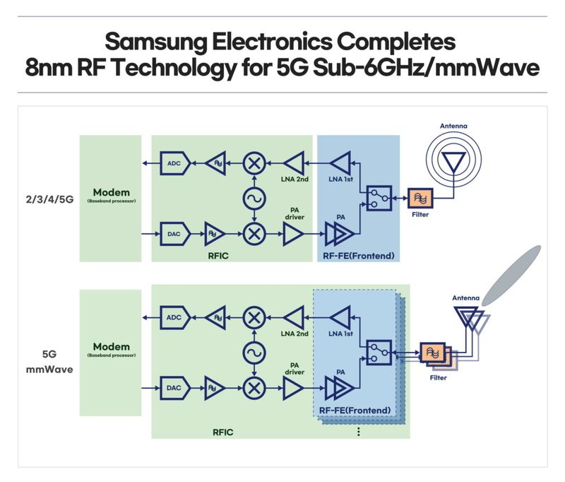 Samsung's new 5G chip promises 35% power savings in a smaller footprint