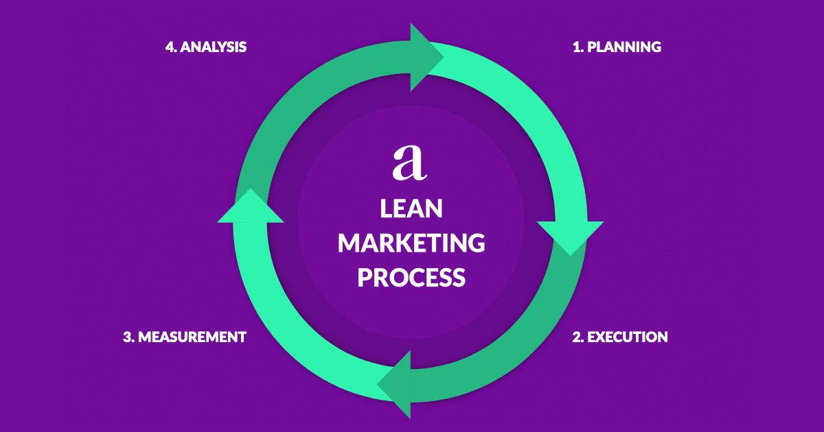 What is lean marketing and what are its advantages?