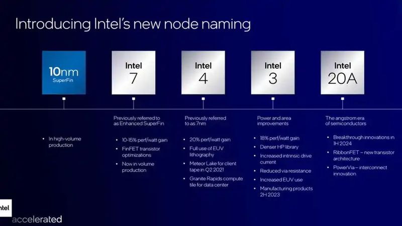 Intel wants to fight AMD: Renames its processors and announces new architectures