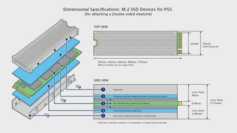 Requirements for an SSD to work with PS5