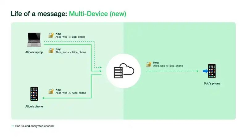 WhatsApp multi-device now available