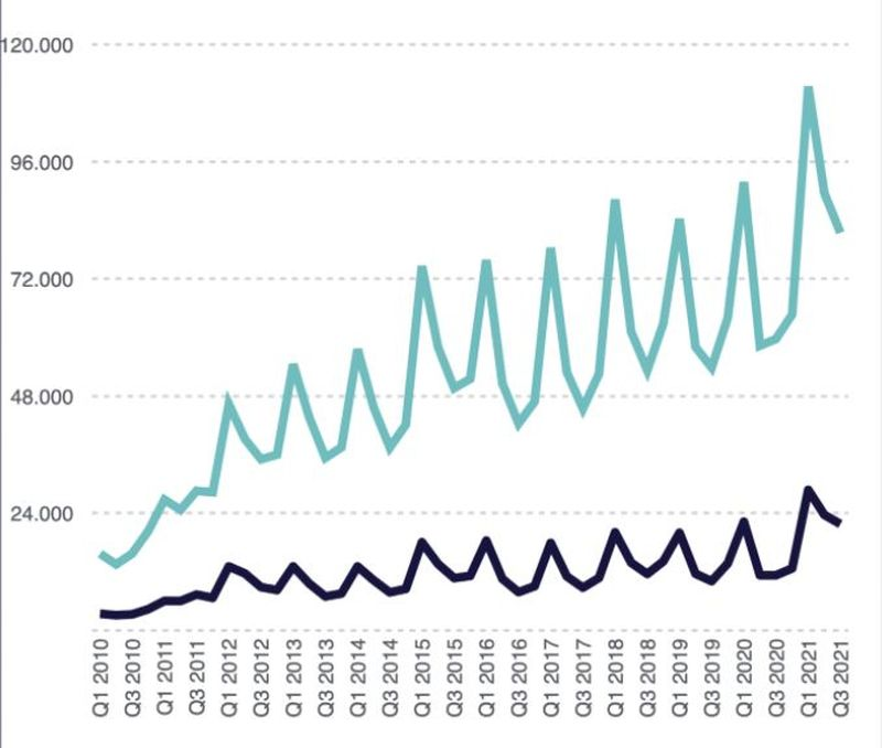 iPhone ramped up in Q3 2021 with record results