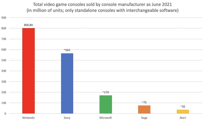 Nintendo surpasses 800 million consoles sold and strengthens its leadership in the industry
