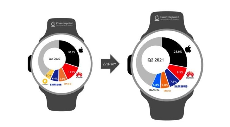Smartwatch sales grow 27% with Apple Watch leading the way, according to CounterPoint.