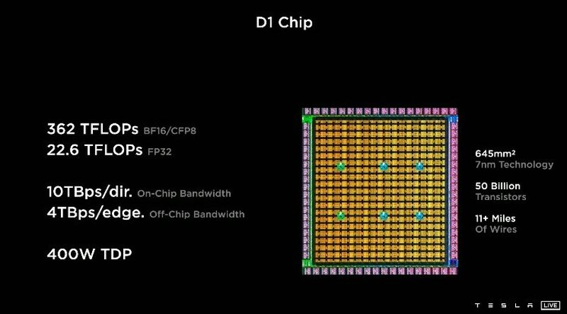 Tesla announces D1: A beastly AI chip with 50 billion transistors and 10 TB bandwidth